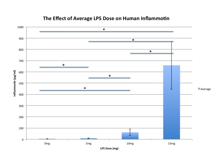 Graph representing the effect of LPS dose on human's inflammotin