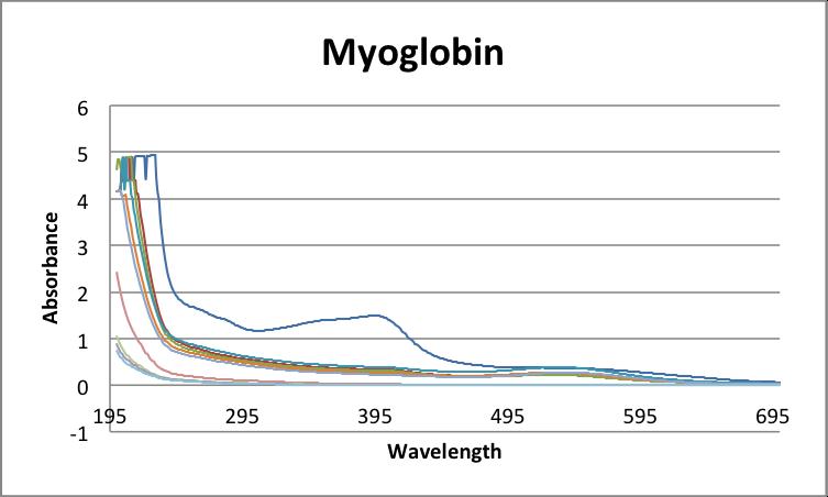 File:MyoglobinAuNP UV-Vis.png