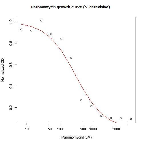 File:Paromomycin growth curve.jpg
