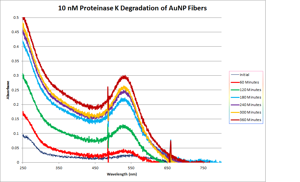 Image:10nM_ProtK_Kinetics_Abs.png