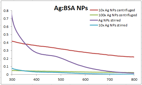 Image:2014 0408 abs AgBSA NPs.PNG