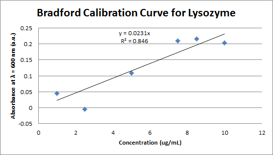 Bradford Calibration Curve for Lysozyme (First Attempt).png