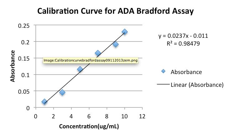 Calibration Curve ADA ZEM-0911-zemenk.png
