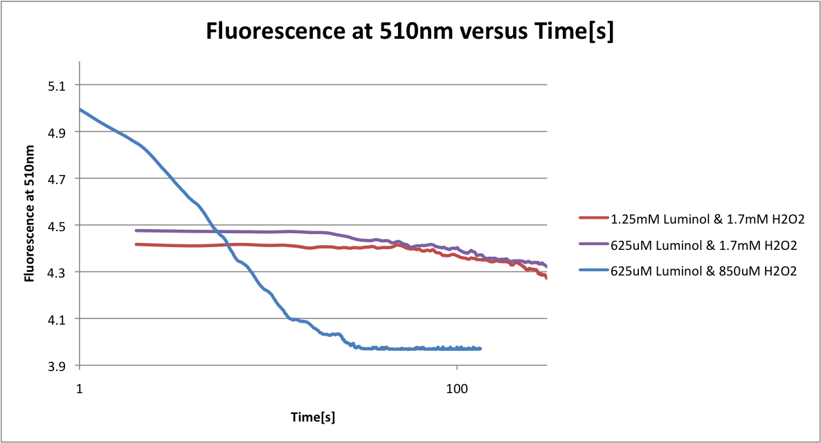 Fluorescence at 510nm versus time-s-.png