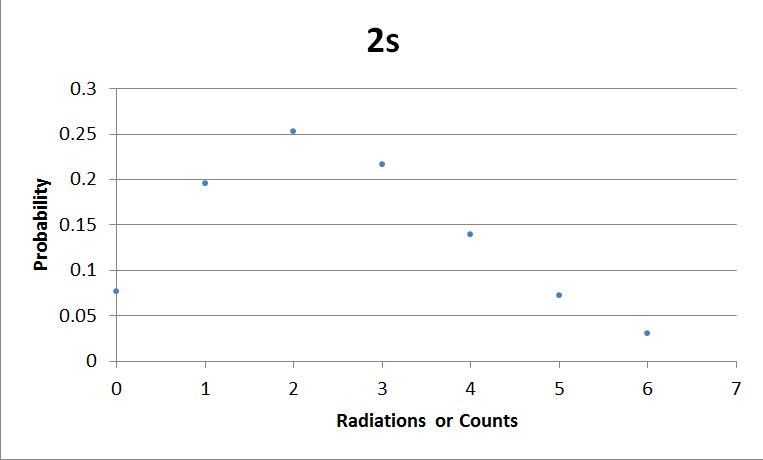 Sebastian 2s Graph.JPG