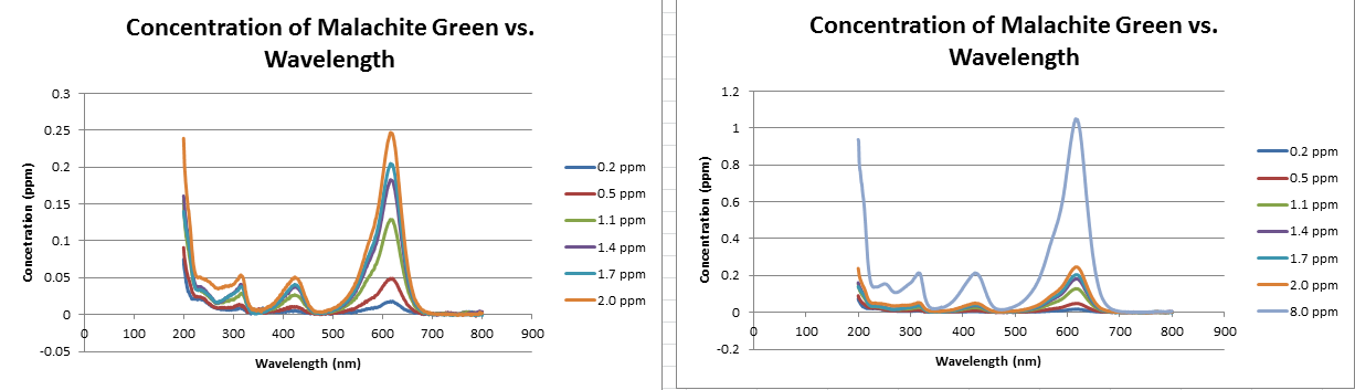UVis Graphs.png