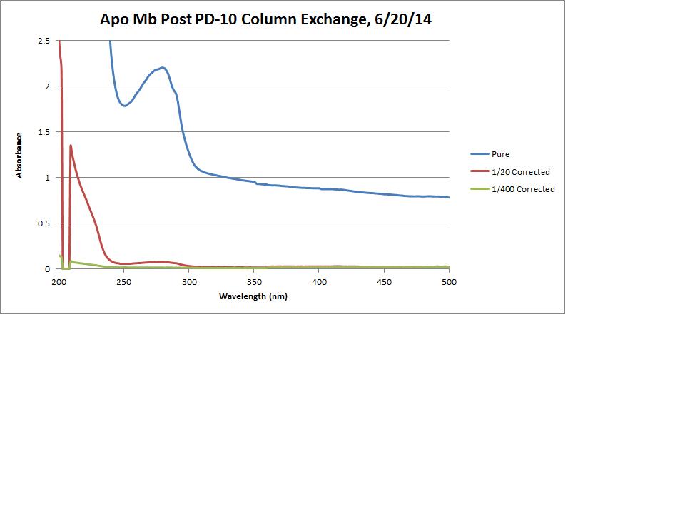 Apo Mb Post PD10 Graph.png
