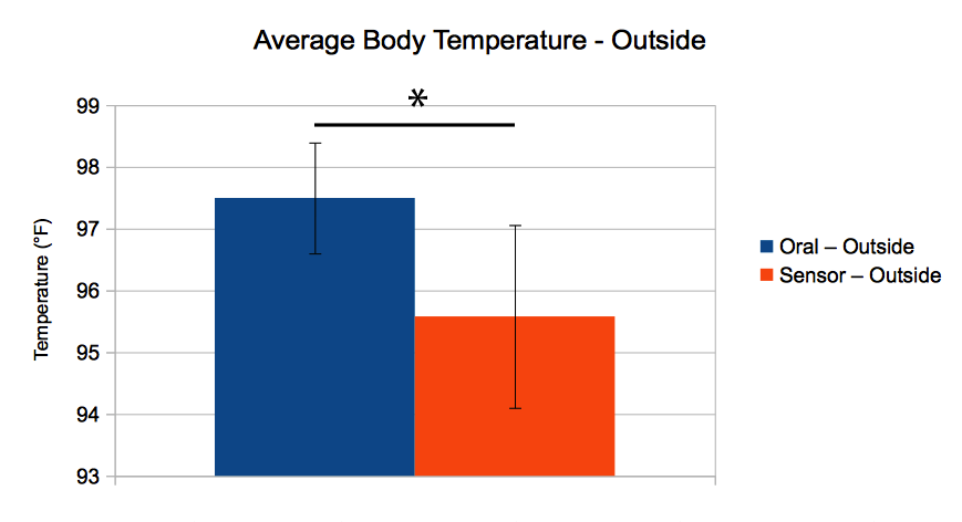 Image: BME100_Group_10_Lab_3_Outside_Average.png