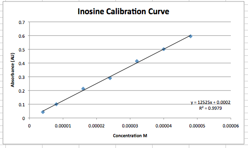 Image:Inosine Calibr done Sept 3.png