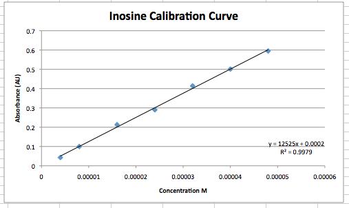 Inosine Calibr done Sept 3.png