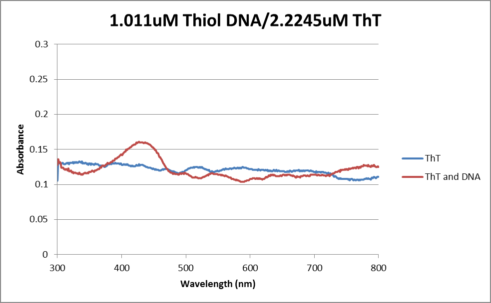 Abs data thiol DNA, ThT 06032013.png