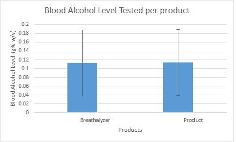 BAC Level Graph.jpg
