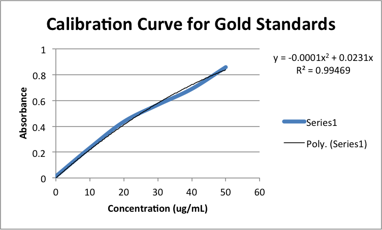 Calibration Curve for Gold Standards zem11202013.png