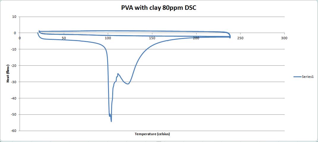 PVAC 80ppm DSC graph.PNG