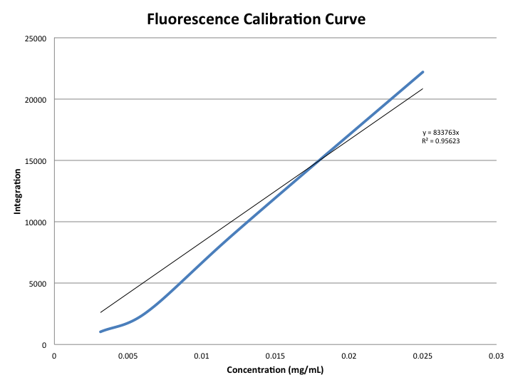 RAMfluorescencecalibrationcurve.png