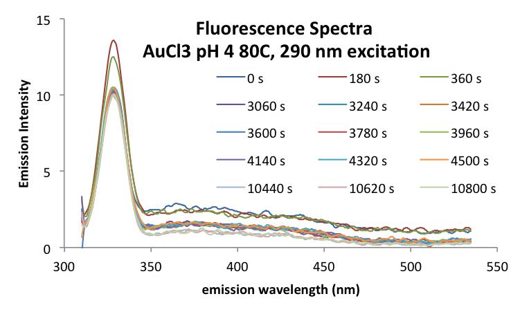 20160922 mrh AuCl3 pH4 80C emission290ex.png