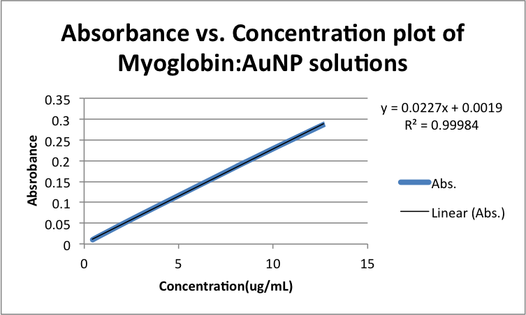 Absorbance vs. Concentration plot of Myoglobin-AuNP solutions zem11192013.png
