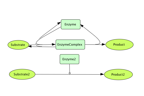 File:Enzymatic Reaction Network No Kinetics 3.png