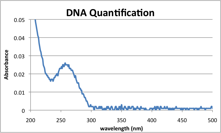 File:20120911 DNAquantification.png