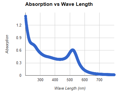File:Absorptionvswavelength.png