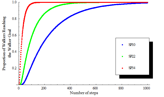 Figure 3. A plot of the cumulative proportion of walkers reaching the walker goal versus number of steps. Blue, SP10. Green, SP22. Red, SP34. SP10 is the longest track, followed by SP22, while SP34 is the shortest.