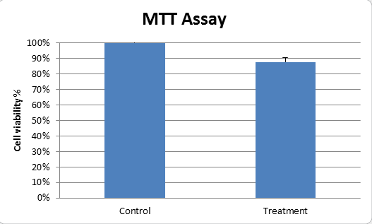 MTT assay.png