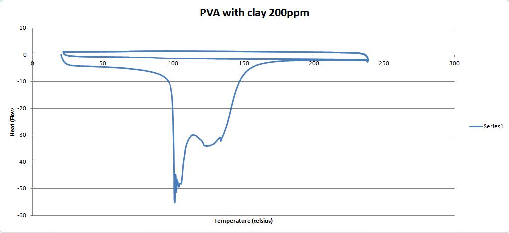 PVAC 200ppm DSC graph.PNG