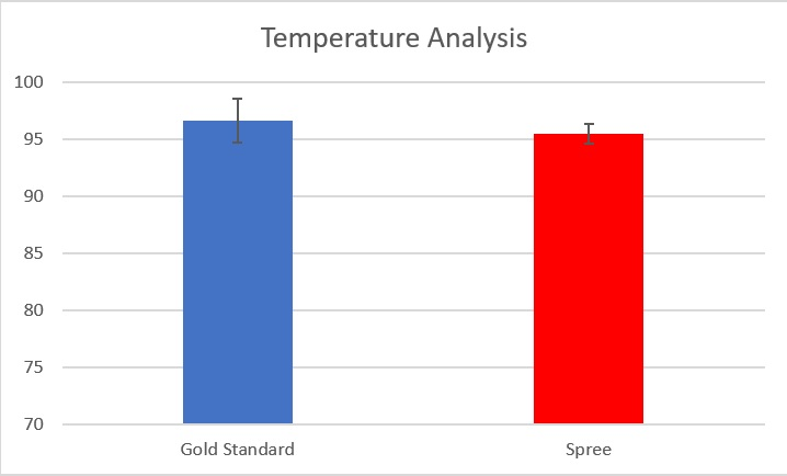 Temperature Analysis Graph.jpg