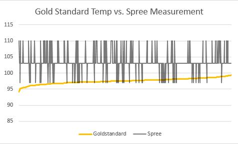 File:Temperature Line Graph 19.PNG