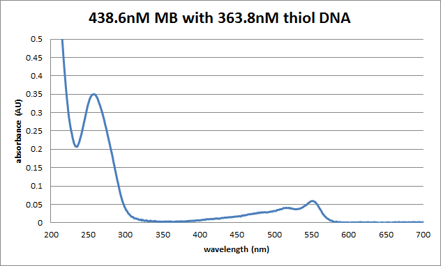 ThiolDNA MB pic UV-Vis.png