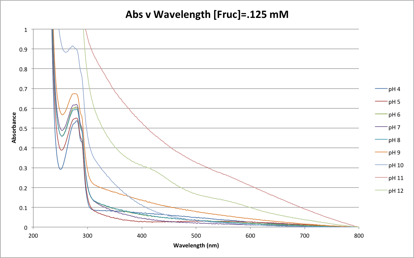 101816 Abs v Wave Fruc .125mM.png