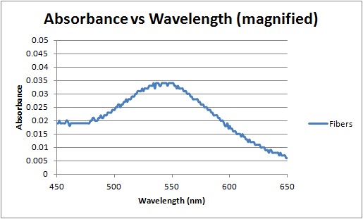 Absorbance vs wavelength magnified 4-10-12.png