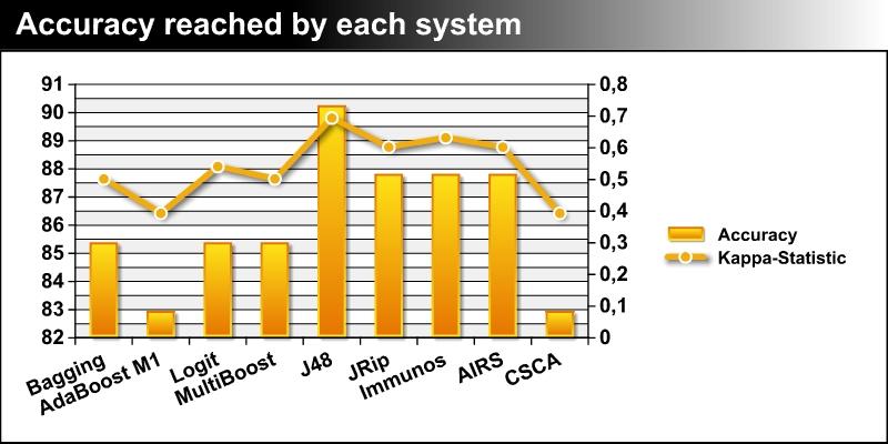 File:Acc graph.jpg