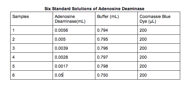 File:Adenosine Deaminase (6) standard Table.png