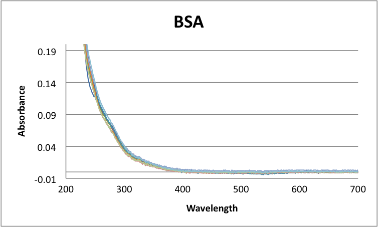 BSA sectra absorption UV-Vis Javier vinals .png