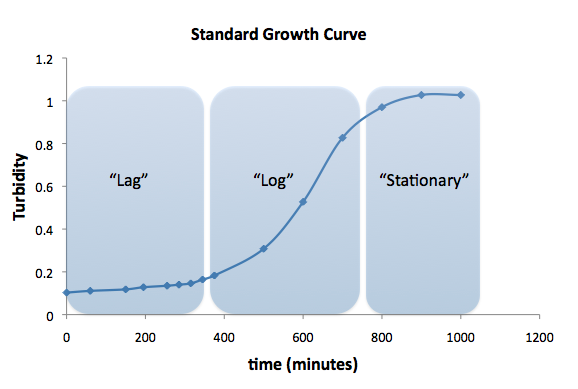 File:BioBuilding GrowthCurve Lab1.png