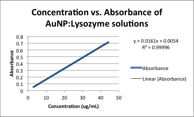 File:Concentration vs. Absorbance of AuNP-Lysozyme solutions zem.png