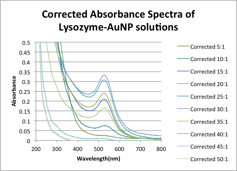 Image:Corrected Absorbance Spectra of Lysozyme-AuNP solutions ZEM .png