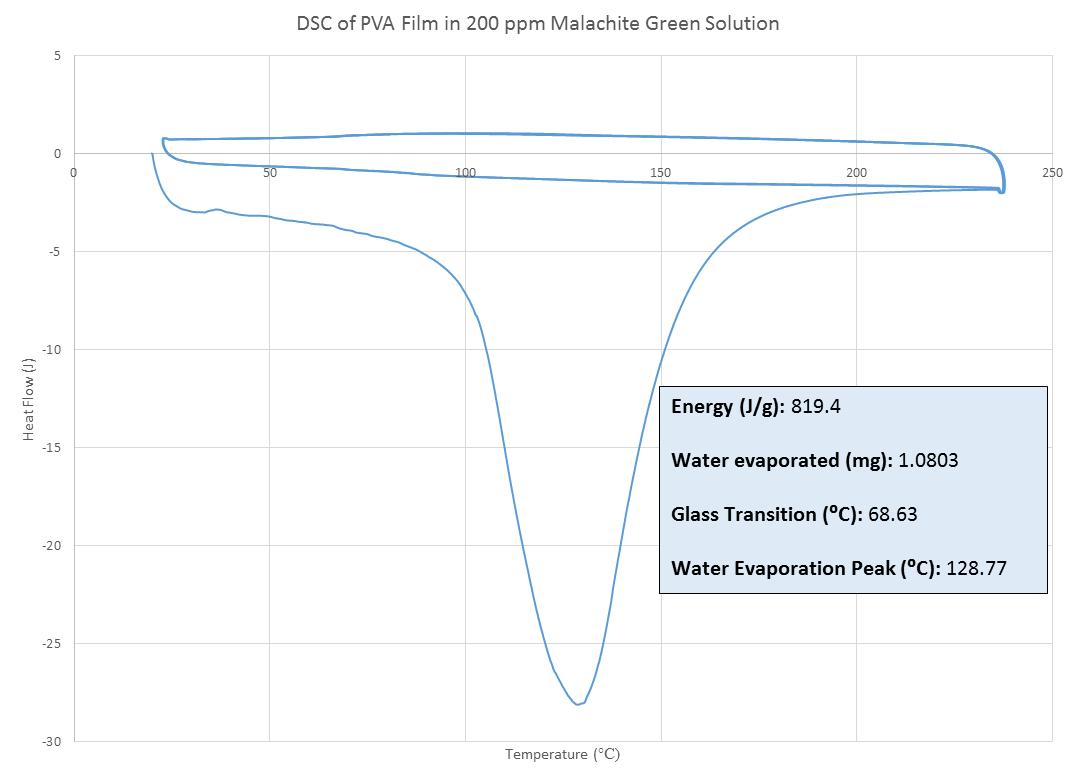 DSC PVA 200ppm MG MJJ 092014.png