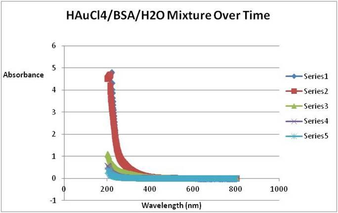 File:Experimental Biological Chemistry- HAuCl4-BSA-H2O-September 7 2011.jpg