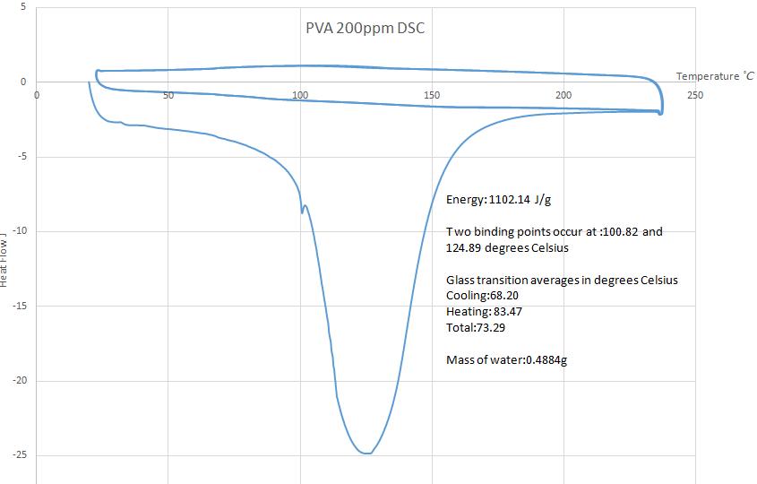 PVA200ppm.png