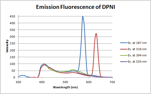 12-06-14 fluorescence of dpni.png