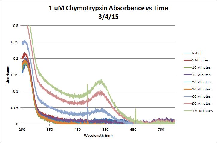 File:1uM Chymotrypsin Absvstime Mar 4 Chart.png
