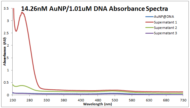 2013 0717 AuNP-DNA & sups.PNG