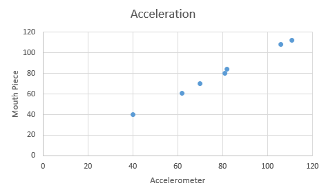 Image:Accelerationscatterplot.PNG