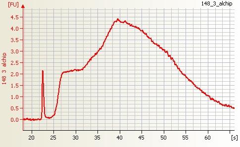 File:Affymetrix One cycle Human cRNA good quality.jpg