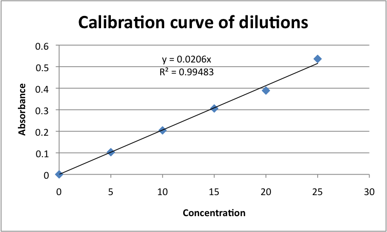 Image:Calibration curve of gold solutions javier vinals.png