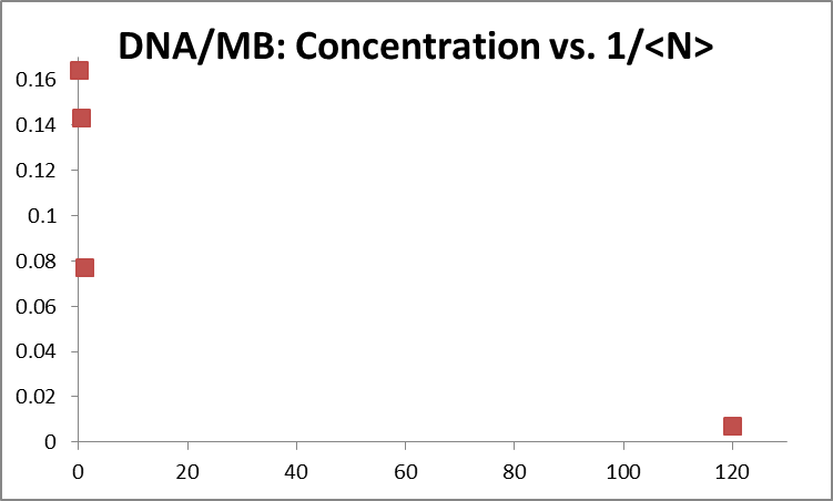 Image:FCS data 2013_0625 DNA-MB calibration.png