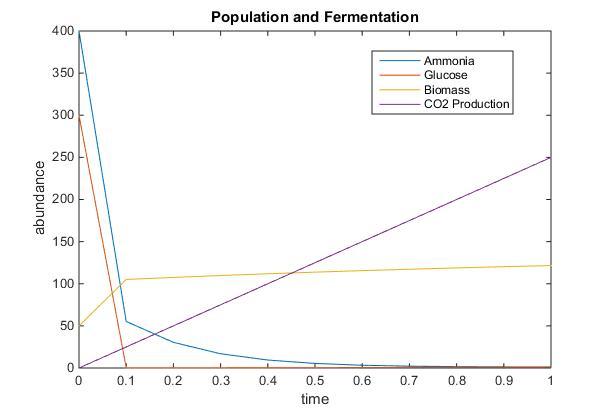 Populationandfermentation1lkelly9.jpg