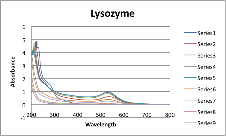 File:UV-Vis Lysozyme spectra JAvier Vinals.png